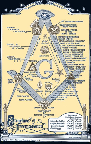Just one of the secret societies that may exist.